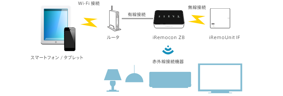 iRemocon ZBの接続例イメージ