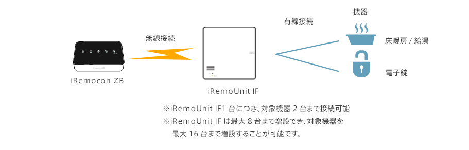 iRemocon ZBとiRemoUnit IFの接続例イメージ